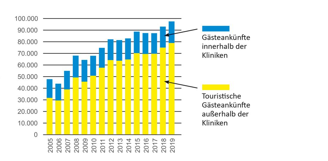 Diagramm Vergleich Gästeankünfte Kliniken vs. Tourismus