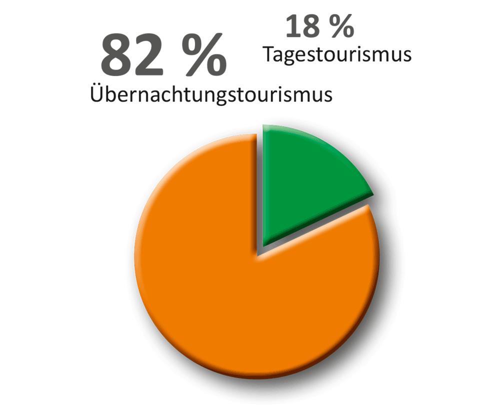 Grafik Umsatz-Gliederung Tourismus Bad Dürrheim (2018)