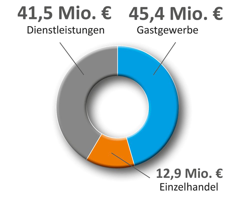 Grafik Umsatzverteilung Tourismus Bad Dürrheim (2018)